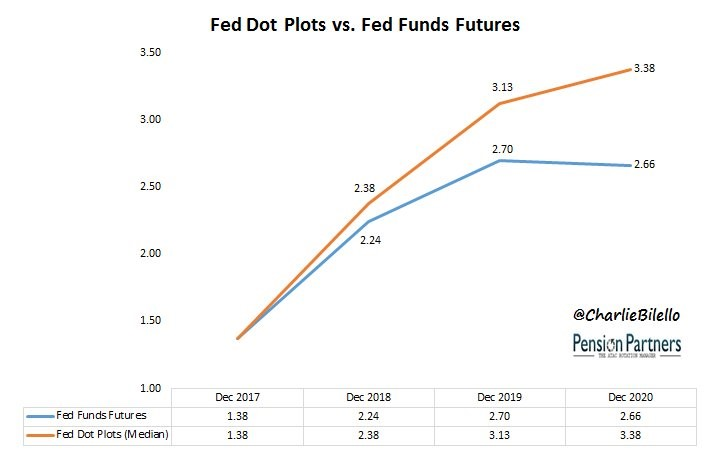 Fed Dot Plots vs. Fed Funds Futures. Pension Partners