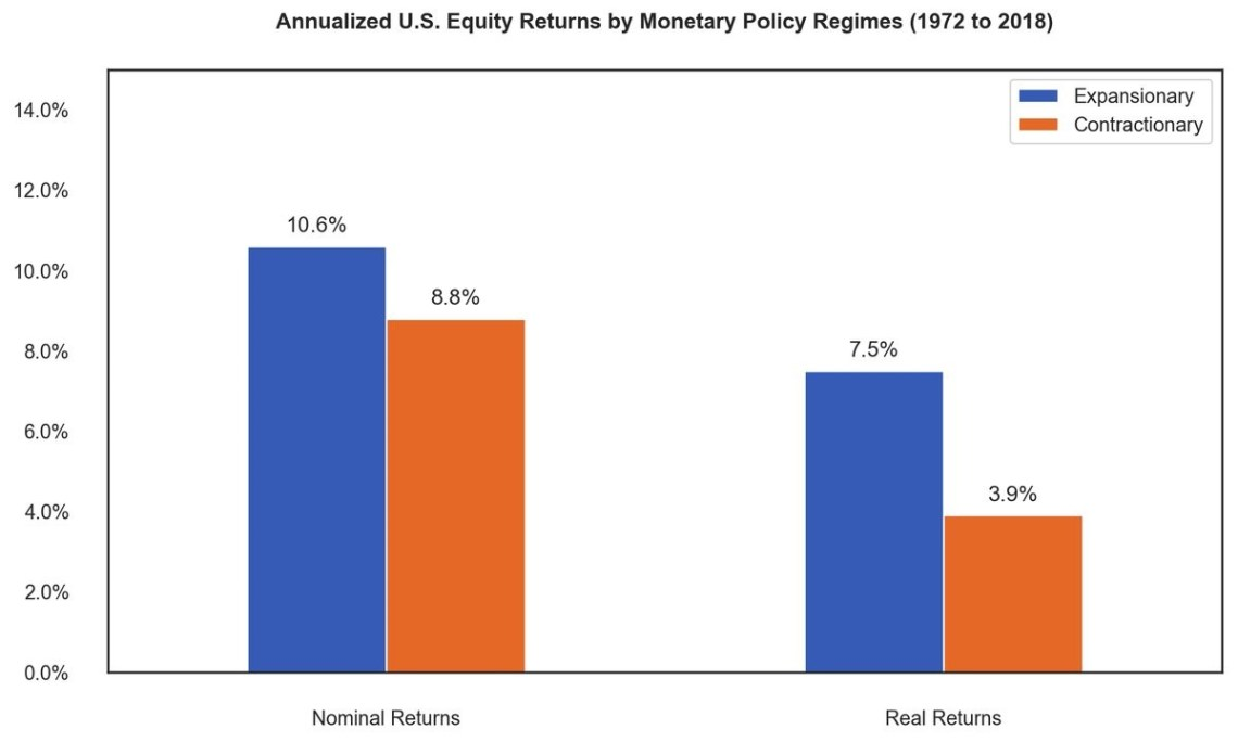 Annualized US Equity Returns By Monetary Policy Regimes (1972-2018). Newfound Research.