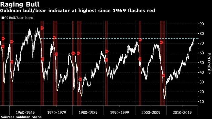 Goldman Bull/Bear Indicator. Bloomberg.