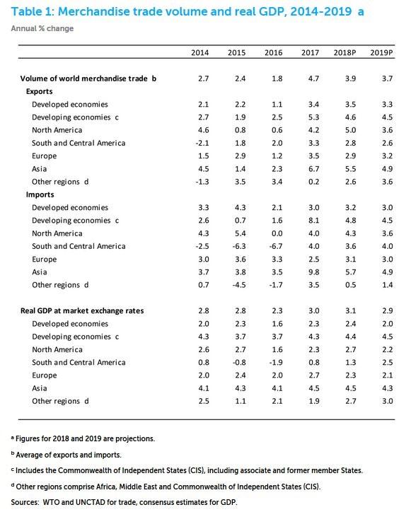 World Trade Merchandise Trade Volume and Real GDP, 2014-2019. World Trade Organization.