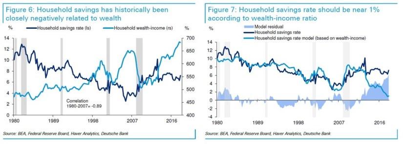 Household Savings. Households Wealth-Income. Household Savings Rate. Deutsche Bank.