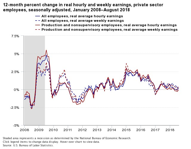 12 month percent change in real hourly and weekly earnings, private sector. BLS.