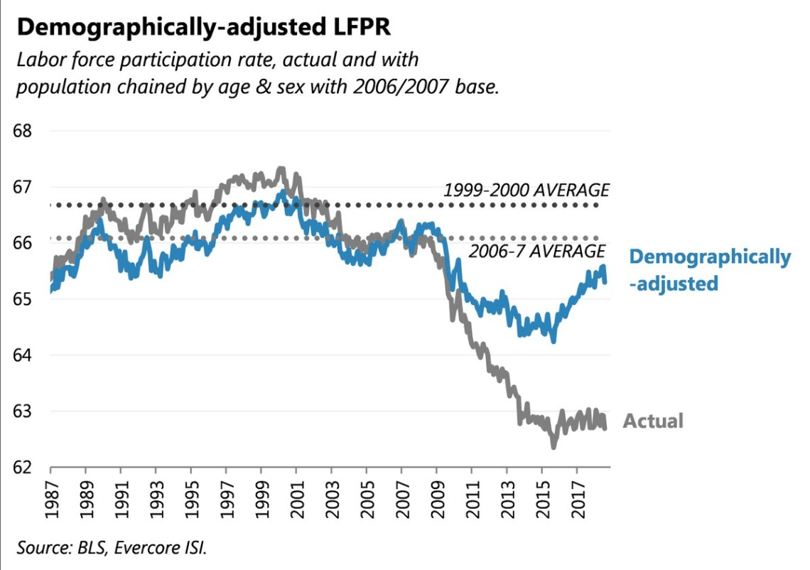 Demographically-adjusted LFPR. Evercore.