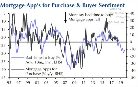 Mortgage App's for Purchase and Buyer Sentiment. The Daily Shot.