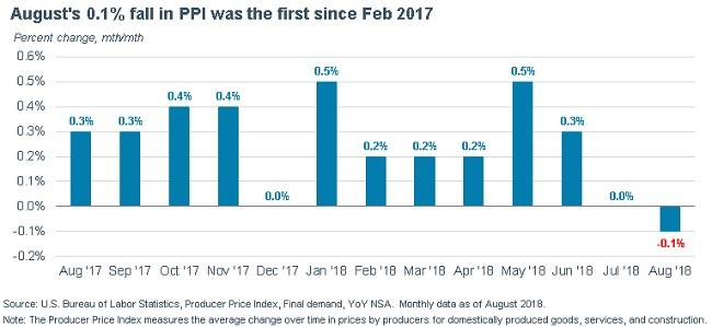August PPI 2018. US Bureau of Labor Statistics.