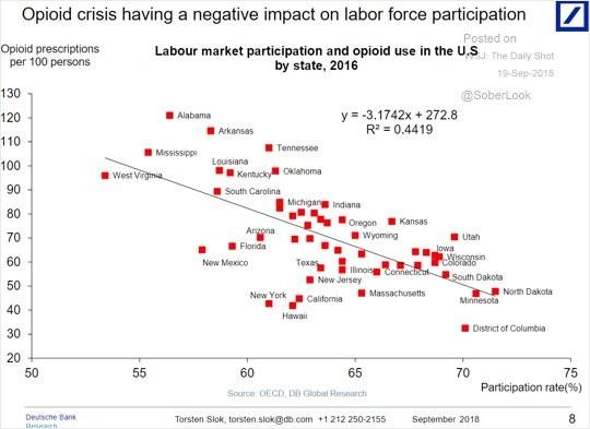 Opioid crisis having a negative impact on labor force participation. Deutsche Bank.
