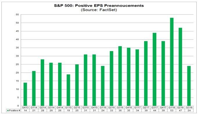S&P 500: Positive EPS Preannouncements. FactSet.