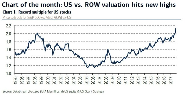 Chart of the month: US vs ROW valuation hits new highs. S&P 500 vs MSCI ACWI ex US. Merrill Lynch.
