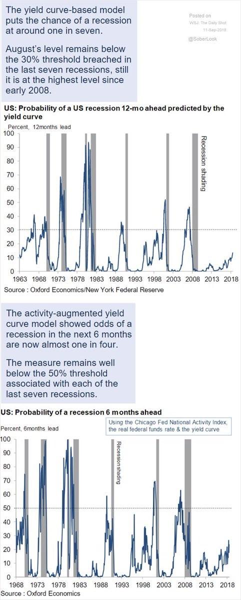Yield Curve. US Recession Probability. Oxford Economics.