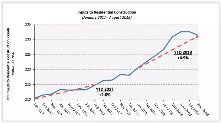 Inputs to Residential Construction. EyeOnHousing.Org