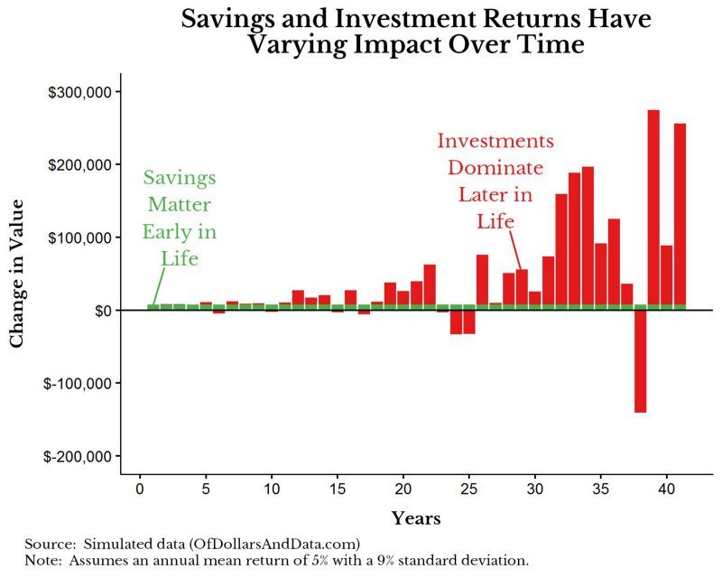 Savings and Investment Returns Have Varying Impact Over Time. OfDollarsAndData.com