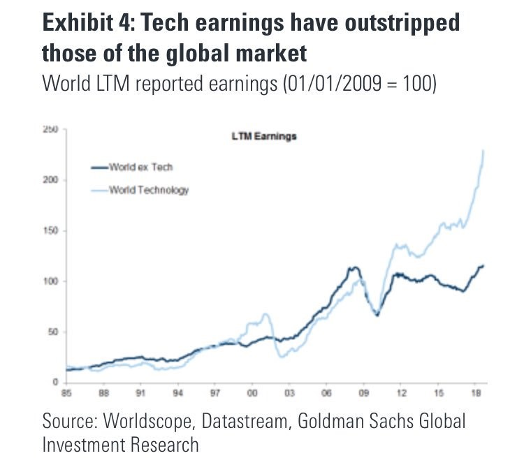 Tech Earnings Have Outstripped Those Of The Global Market. Goldman Sachs.