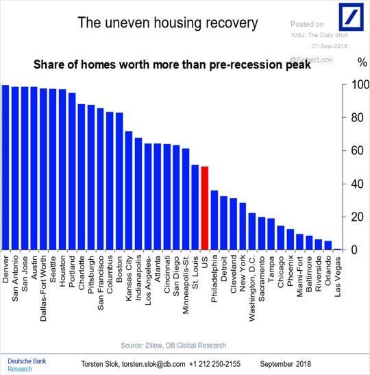 The uneven housing recovery. Deutsche Bank.