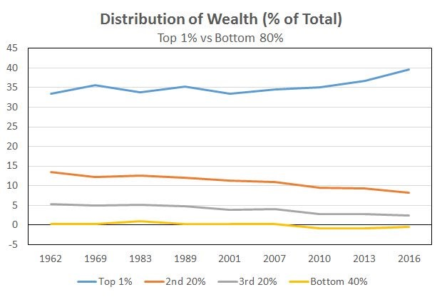 Distribution of Wealth. Twitter @EconomPic