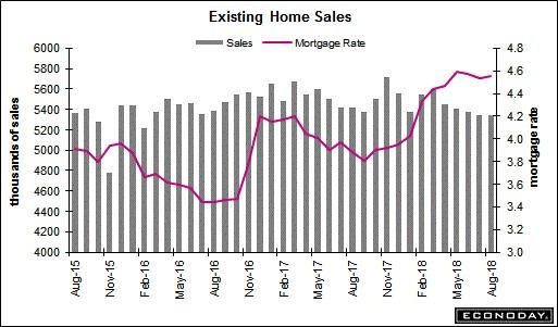 Existing Home Sales. Econoday.
