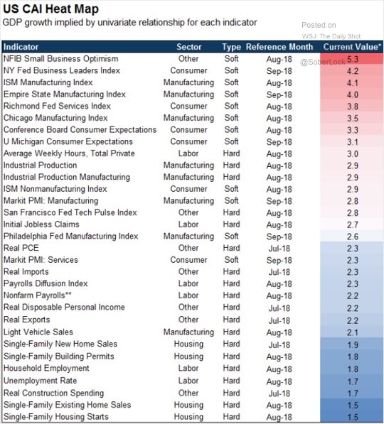 US CAI Heat Map, GDP Growth. The Daily Shot.