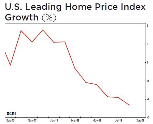 US Leading Home Price Index Growth. ECRI.