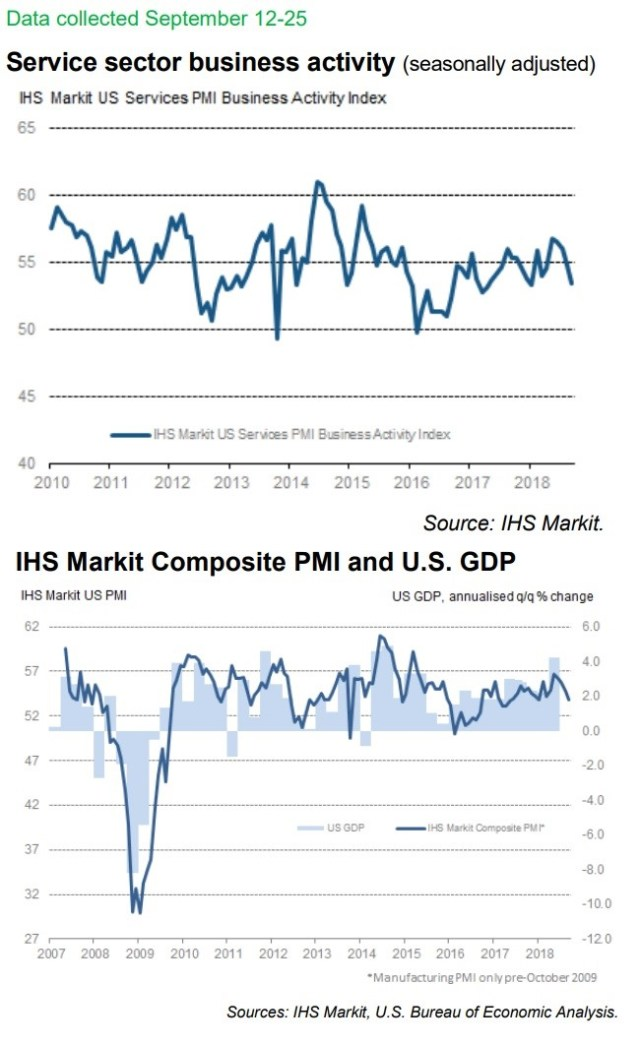 UHS Markit US Services PMI Business Activity Index. IHS Composite PMI and US GDP. IHS Markit.