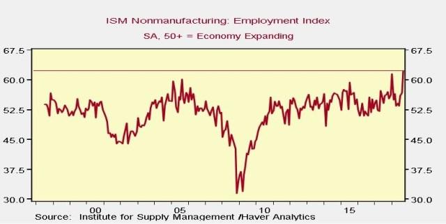ISM Nonmanufacturing: Employment Index. Haver Analytics.