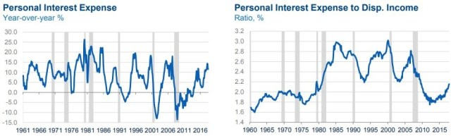 Personal Interest Expense YoY %, Personal Interest Expense to Disp. Income Ratio,%. Twitter @ Vishishtaya.