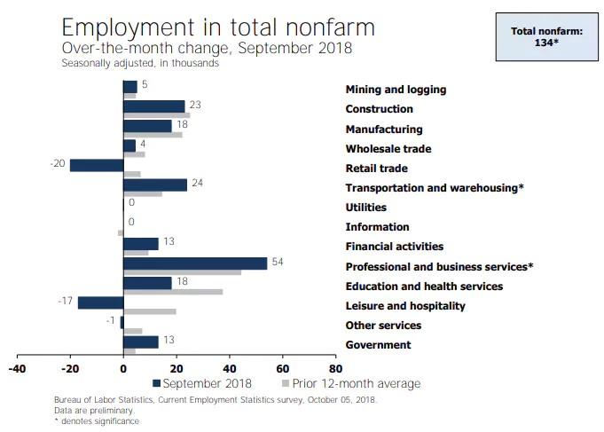 Employment in total nonfarm, September 2018. Mish Talk.