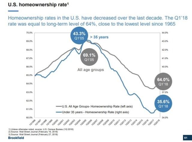 US Homeownership Rate. Brookfield.