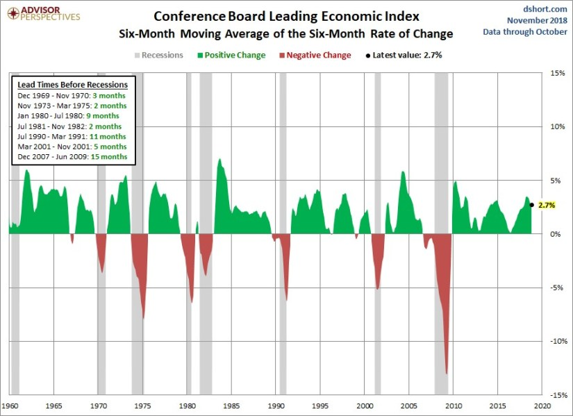 6 Month Leading Indicators