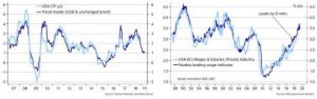 CPI & ECI Forecasts