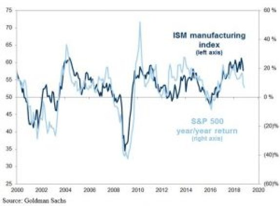 ISM Manufacturing Vs Stocks