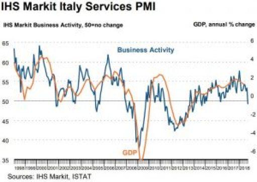 Italian Markit