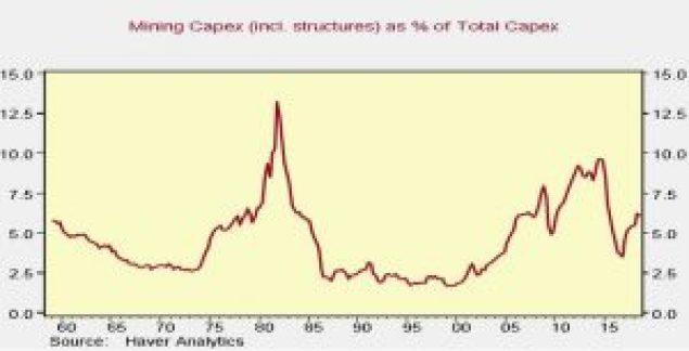 Mining Capex