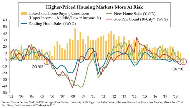 Packed Housing Data