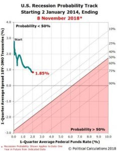 Recession Forecast