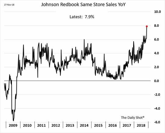 Redbook Sales