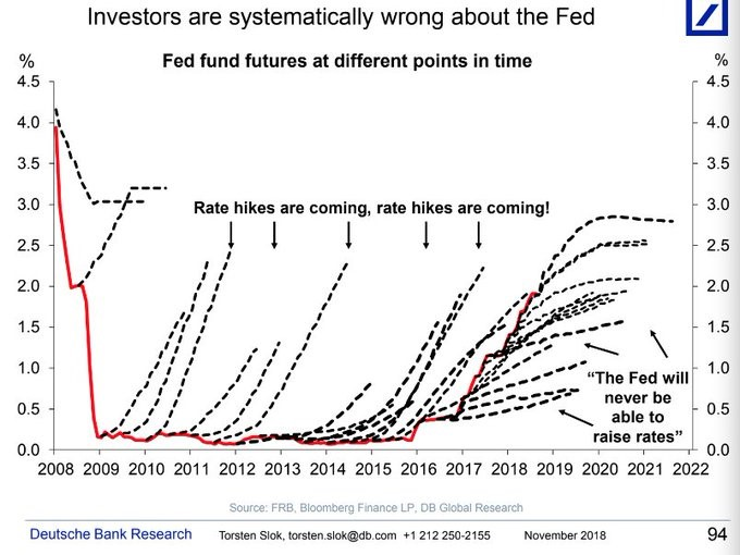 Wrong Fed Fund Futures