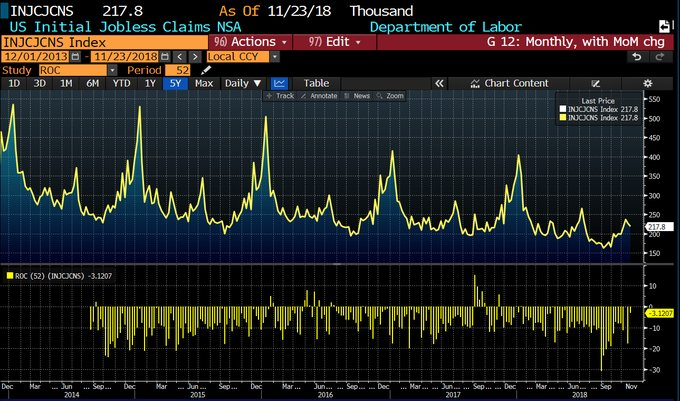 Year Over Year Non-Seasonally Adjusted Claims