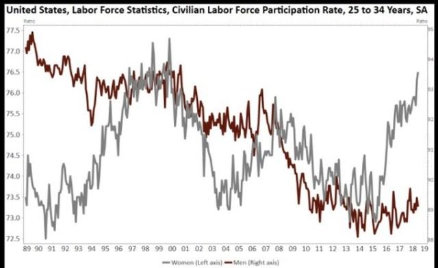 25-34 Participation Rate