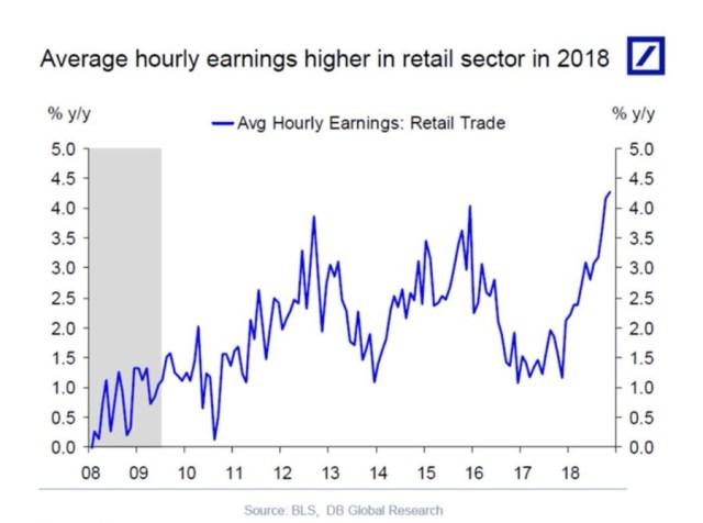 Average Hourly Earnings: Retail