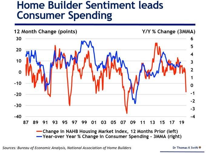 Home Builder Sentiment Leads Consumer Spending