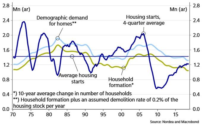 Housing Starts Market