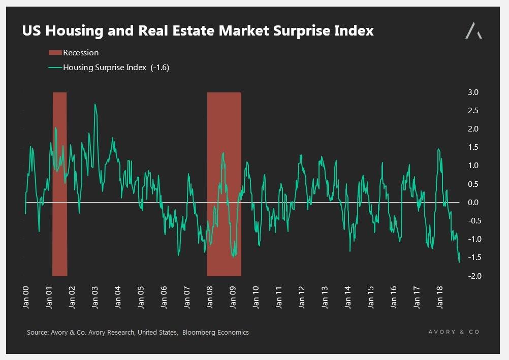 Housing Surprise Index