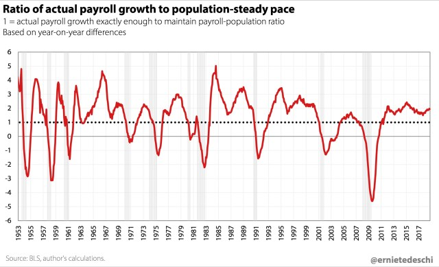 Payroll Growth To Population Ratio
