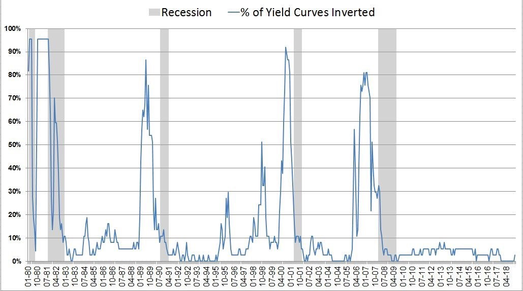 Percentage Of The Curve Inverted