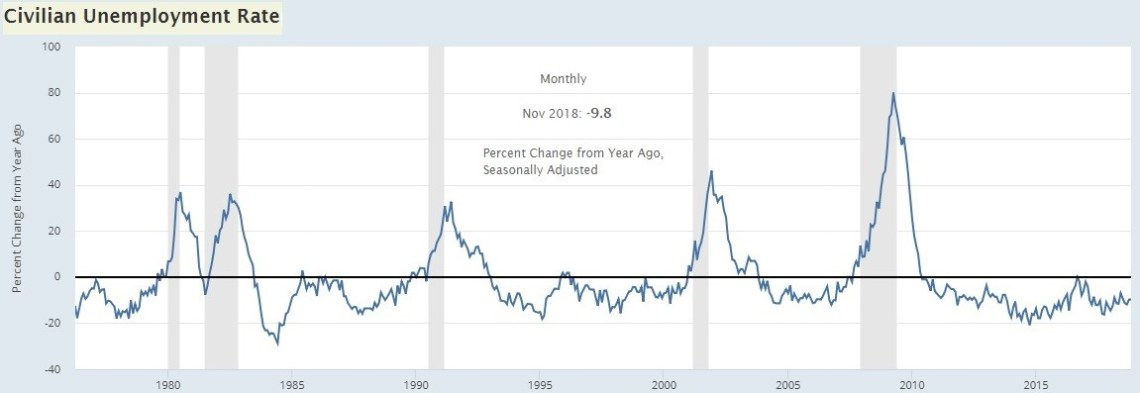 Year Over Year Unemployment Rate