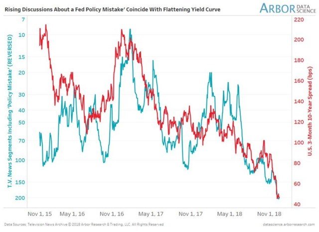 Yield Curve Versus Policy Mistake