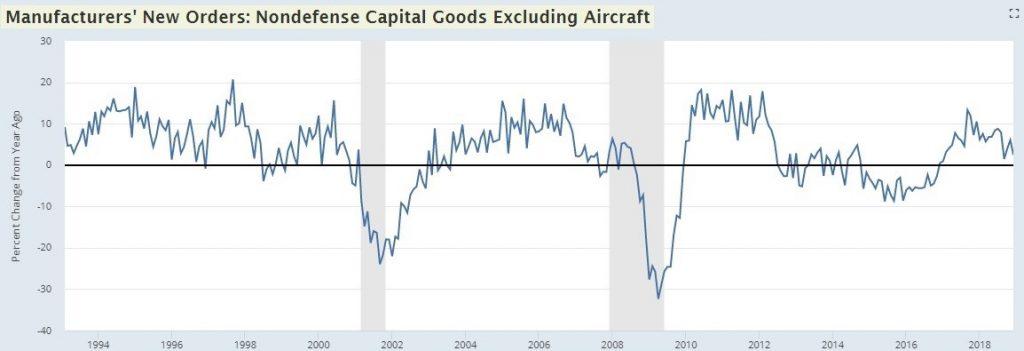 January Core Capital Goods Orders
