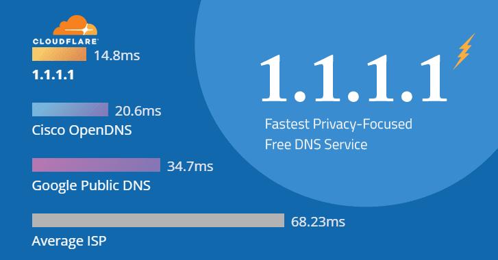 Cách thay đổi DNS cho máy chủ Linux 1