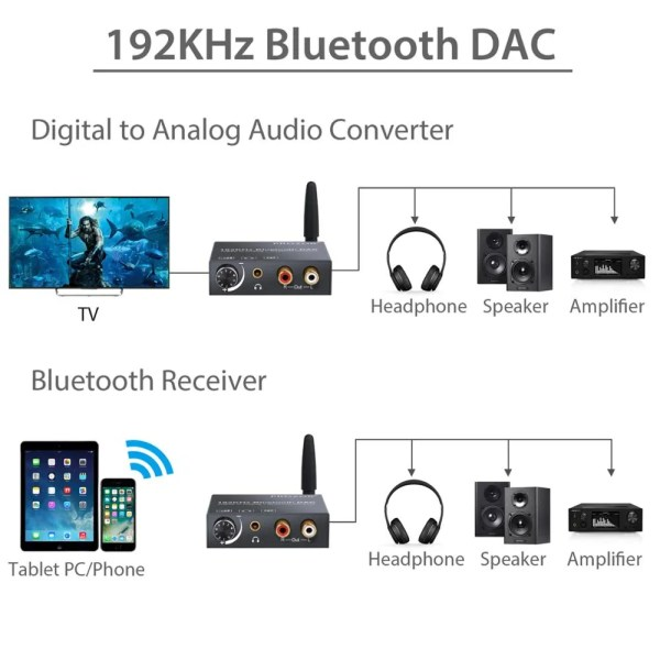 192 kHz Digital to Analog Audio Converter 2