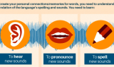 How To Learn Any Language In Record Time - Infographic