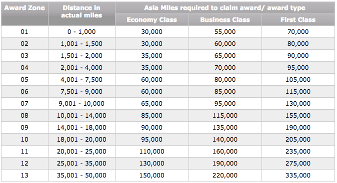 cathay pacific asia miles award chart distances